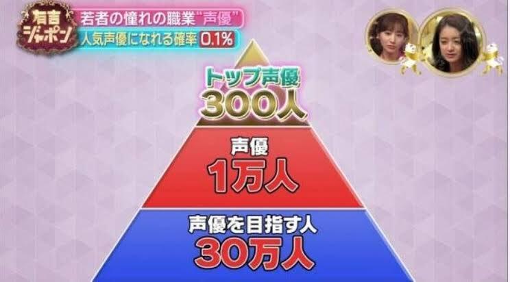 日本声优金字塔