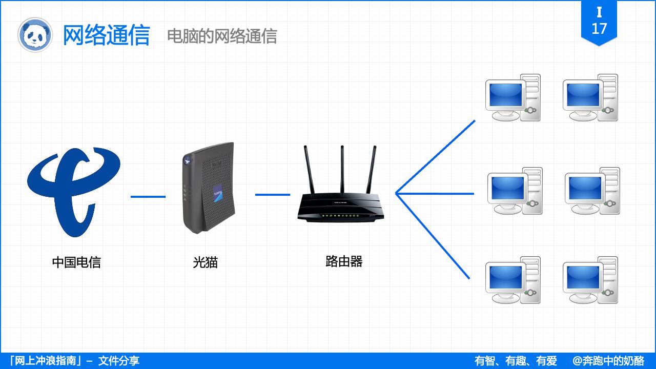 i17_网络通信