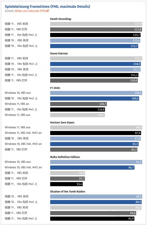开启这项功能 Windows 11游戏帧率最多下降28%