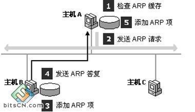 Python-Scapy之ARP欺骗
