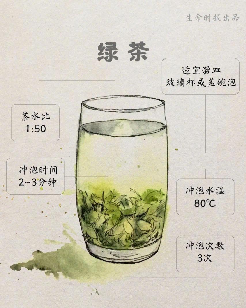 适合中国人防三高的方法:多喝茶-itotii