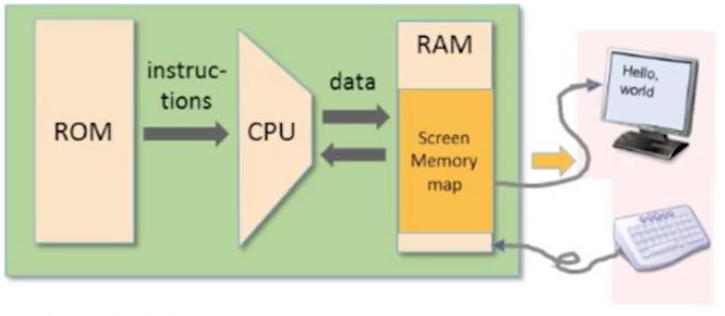 Hack Computer Plateform: Output