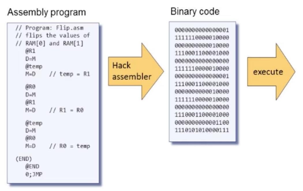 Hack assembler