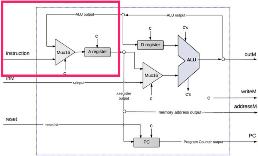 Hack CPU Implementation I