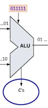 ALU control outputs