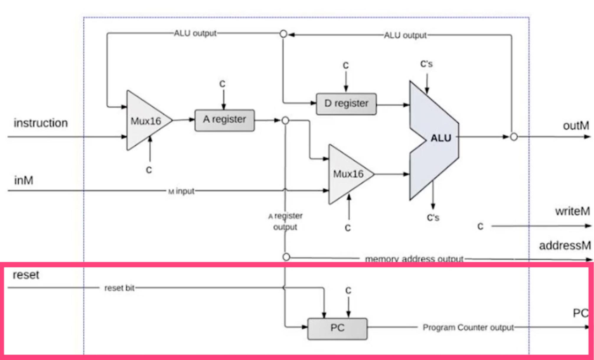 Hack CPU Implementation III