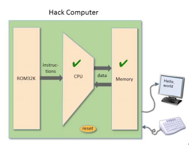 The Hack Computer Abstraction