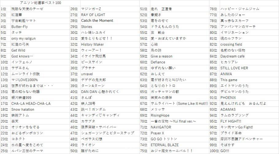 13万人票选动画歌曲TOP100_和邪社 (1)