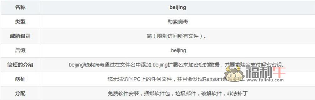 windows用户警惕最新勒索病毒:beijing勒索病毒插图