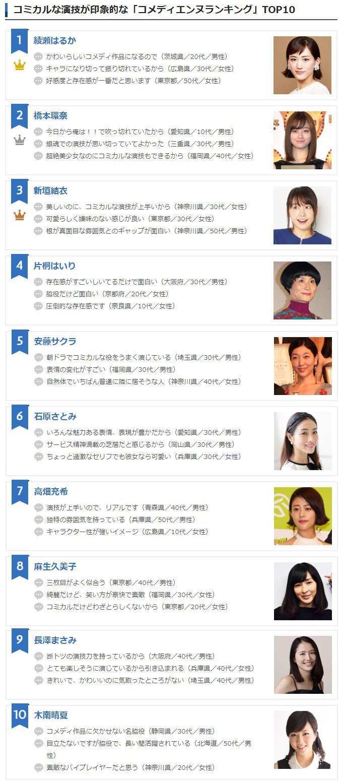 日本网友票选《喜剧演技最让人印象深刻的女星》,你会想到谁?插图11