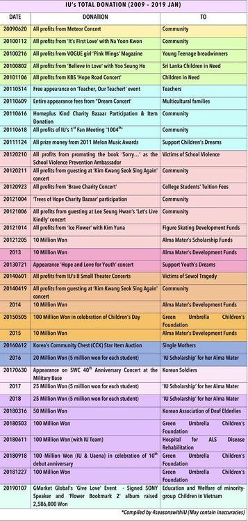 韩国网友发文质疑IU捐款太奇怪,慈善机构出面替IU平反!插图4