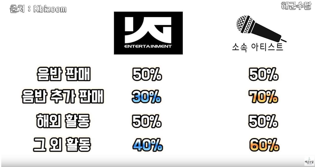 偶像居然只拿这点钱?韩国8大娱乐公司收入分配公开,PLEDIS偶像有点惨!插图3