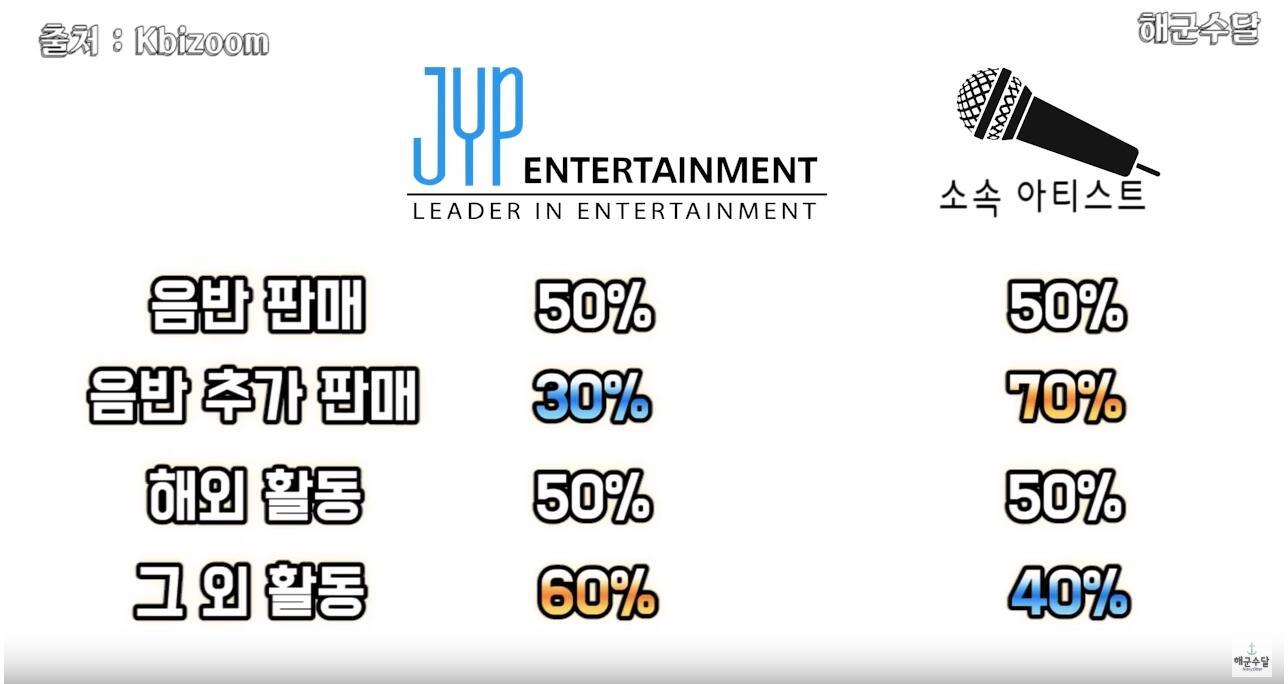 偶像居然只拿这点钱?韩国8大娱乐公司收入分配公开,PLEDIS偶像有点惨!插图5