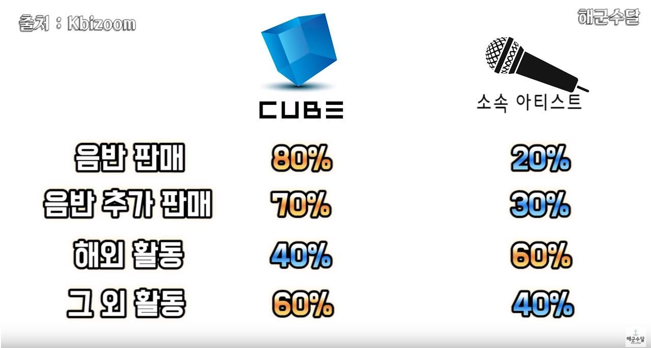 偶像居然只拿这点钱?韩国8大娱乐公司收入分配公开,PLEDIS偶像有点惨!插图7