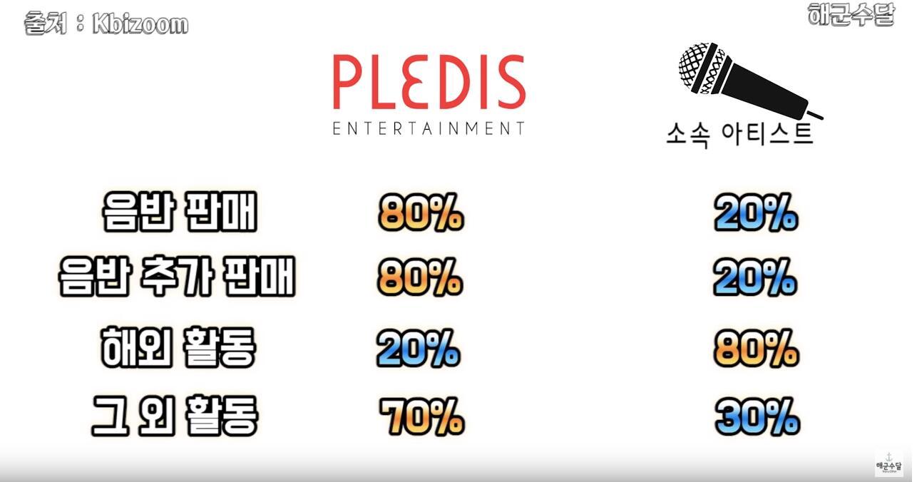 偶像居然只拿这点钱?韩国8大娱乐公司收入分配公开,PLEDIS偶像有点惨!插图15