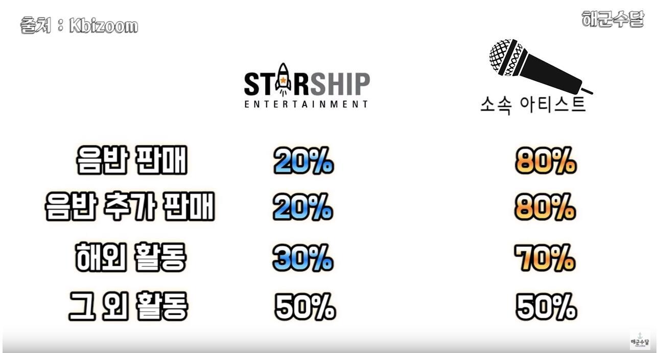 偶像居然只拿这点钱?韩国8大娱乐公司收入分配公开,PLEDIS偶像有点惨!插图13