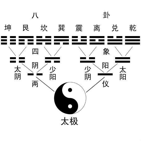 易经学习笔记3:卦与爻插图