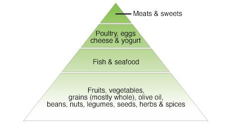 现在什么饮食习惯最健康?